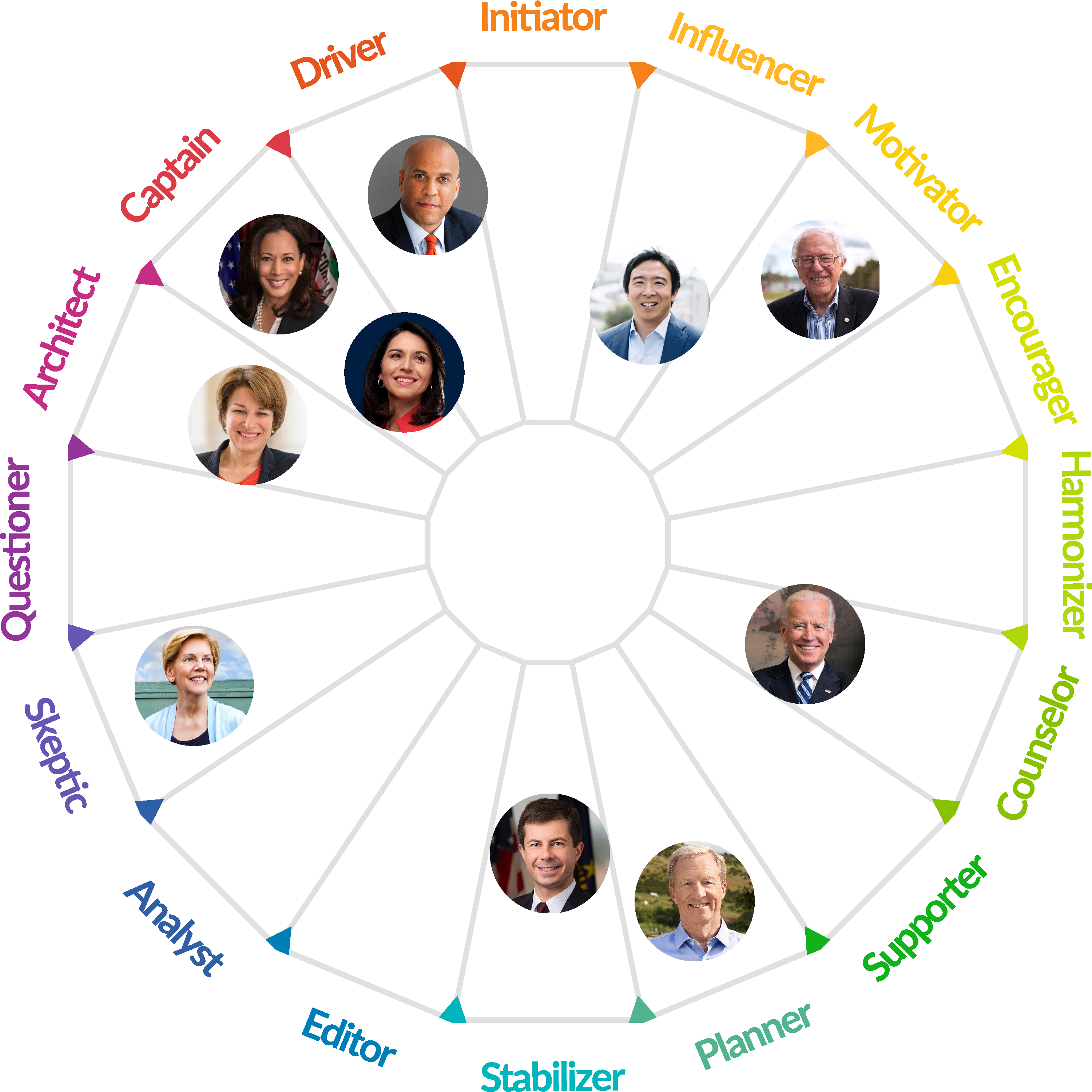 Democrats Personality Map Archetypes Big types